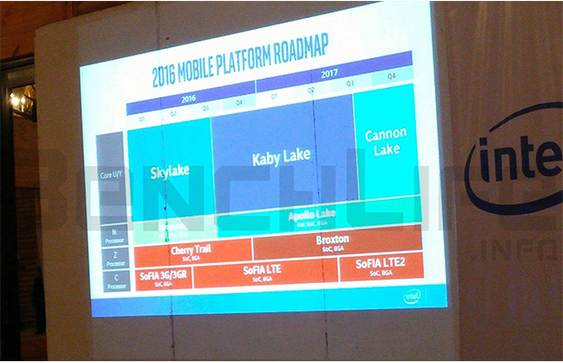 Intel Roadmap with Kaby Lake and Cannonlake