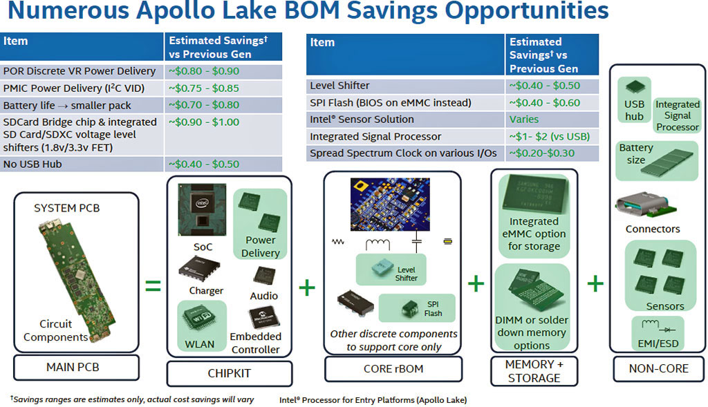 Intel Apollo Lake Platform With 14nm Goldmont Atom Cores Unveiled, Enter The Cloudbook