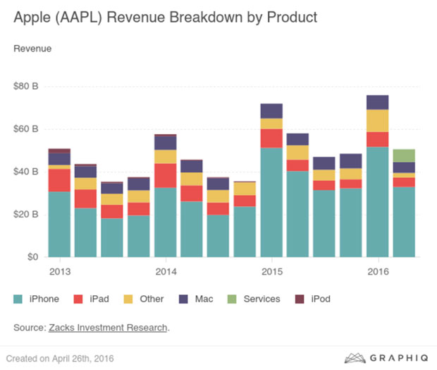 Apple Reports First Ever YoY iPhone Sales Decline And ...