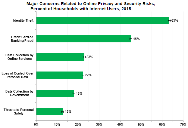 Privacy And Security Concern Graph
