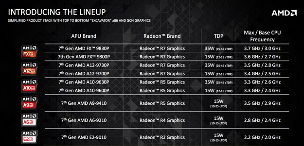 amd 7th apu skus