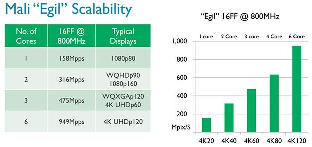 arm egil scalability