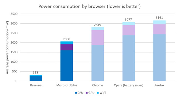 browser power consumption