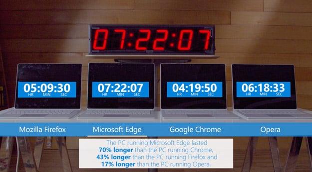 Microsoft just slammed Google Chrome's biggest problem