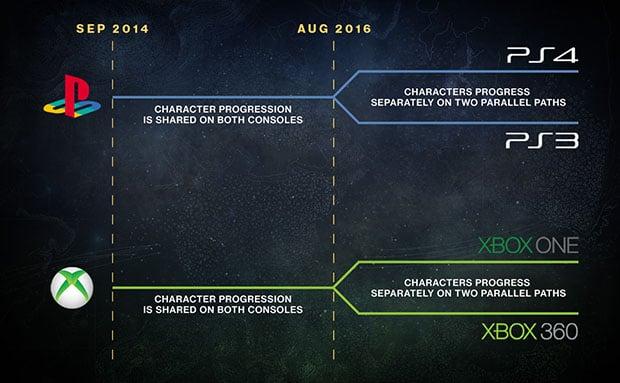 Destiny Legacy Console Transition