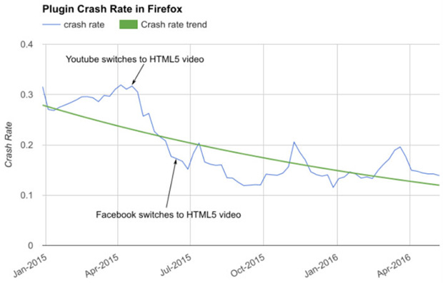 Plugin Crash in Firefox