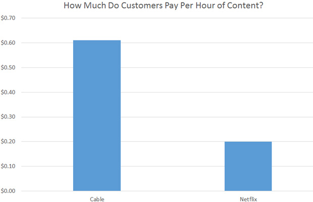 Netflix and Cable Graph