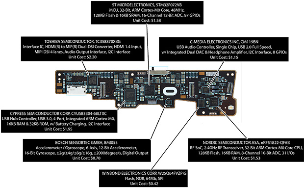 Oculus Rift Main PCB