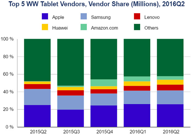 IDC Tablet Marketshare