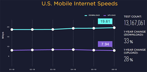 Speedtest Average Mobile