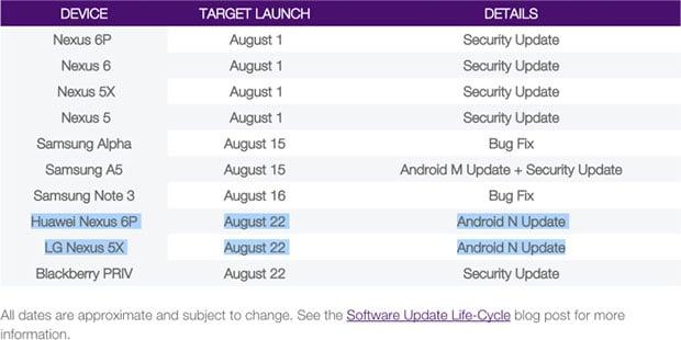 Telus Android Nougat List