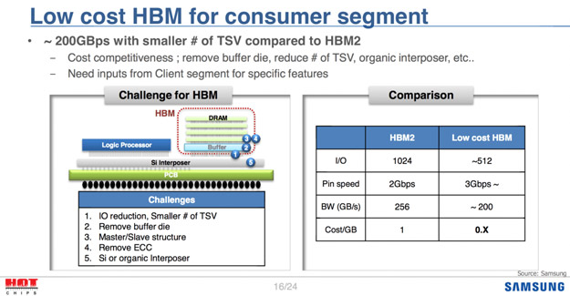 hbm low cost