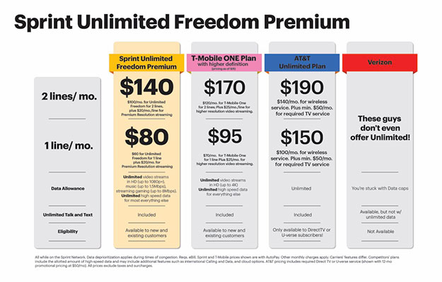 Sprint Ribs T Mobile With Unlimited Freedom Premium Plan