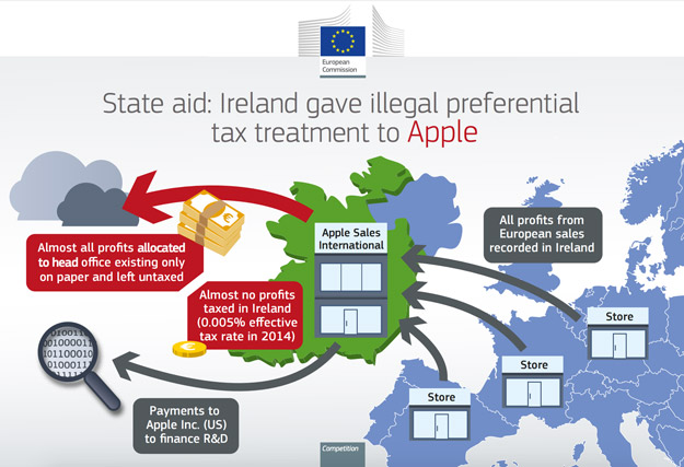 EU tax loophole