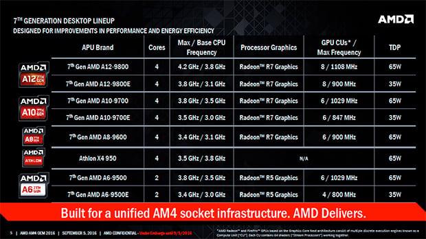 AMD Bristol Ridge APUs