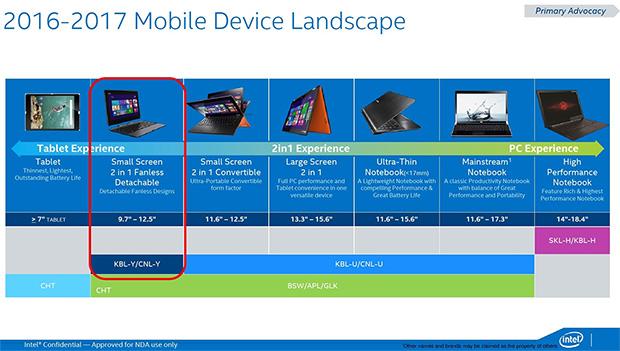 Intel Device Roadmap