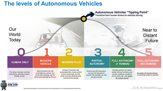 Autonomous Vehicle Levels
