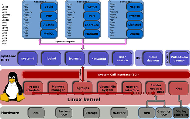 Linux kernel unified hierarchy cgroups and systemd