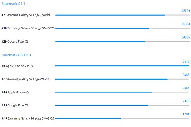 Google Pixel XL Basemark Scores