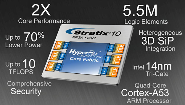 Intel Stratix 10 HyperFlex