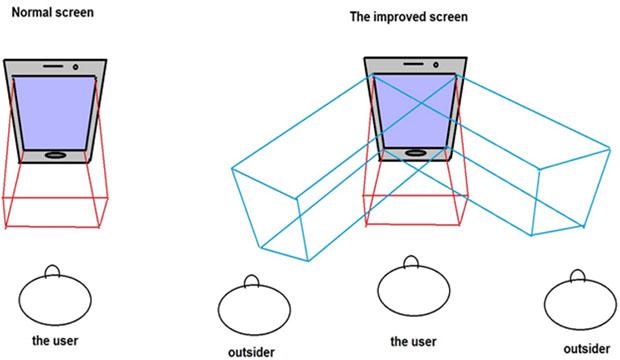 ZTE Crowdsourced Smartphone Design Privacy