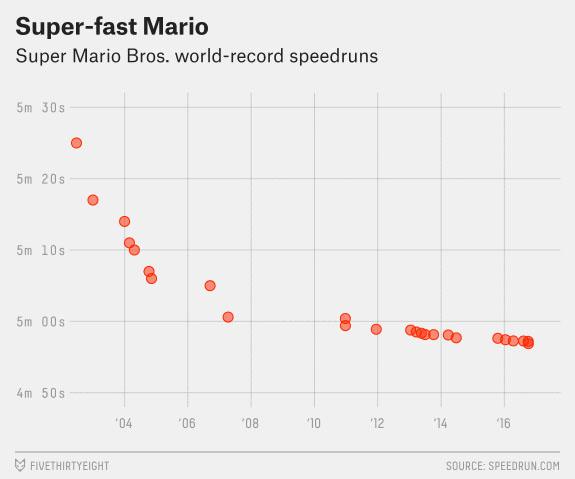 Super Mario Bros Speedruns