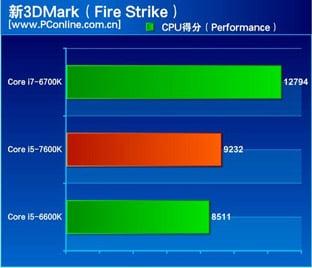 core i7 7600K 3DMark
