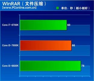 core i7 7600K WinRAR