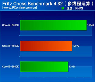core i7 7600K chessmark