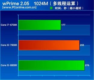 core i7 7600K prime