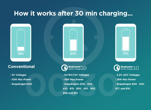 quickcharge3