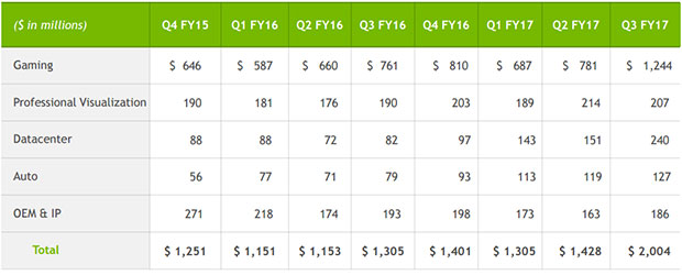 Nvidia Revenue