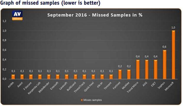 AV-Comparatives Graph