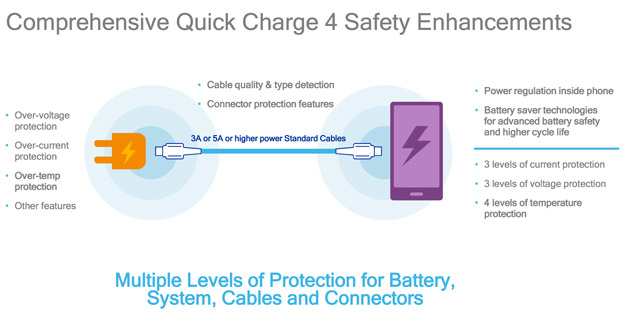 quickcharge4 safety