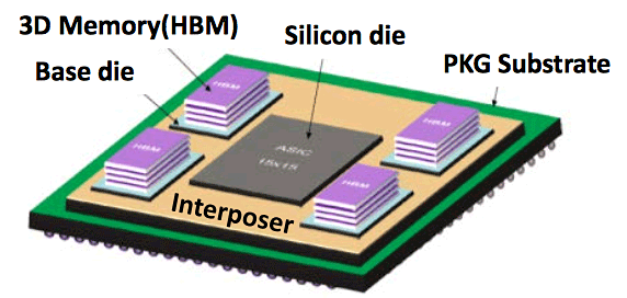 Nervana Processor