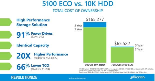 Micron 5100 Eco SSD TCO Chart