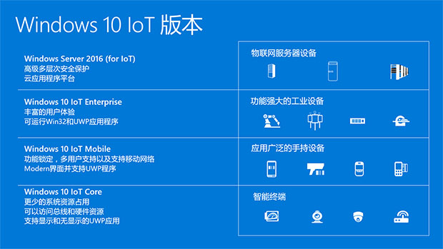 Windows 10 IoT Editions