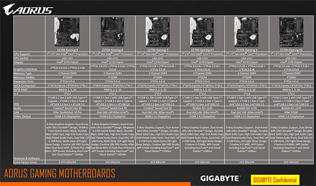 Aorus Z270X Motherboards