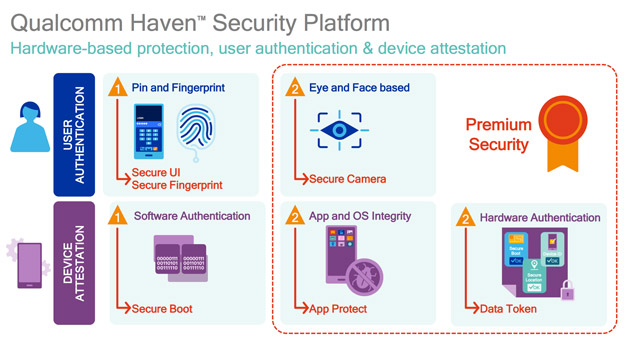 qualcomm haven