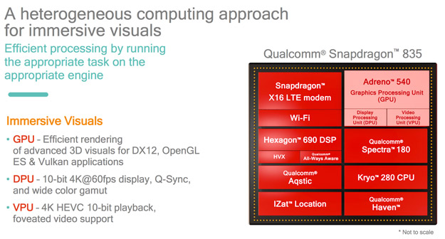 qualcomm heterogenous