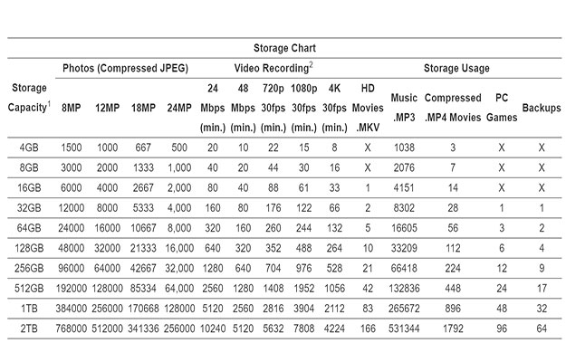 storage chart