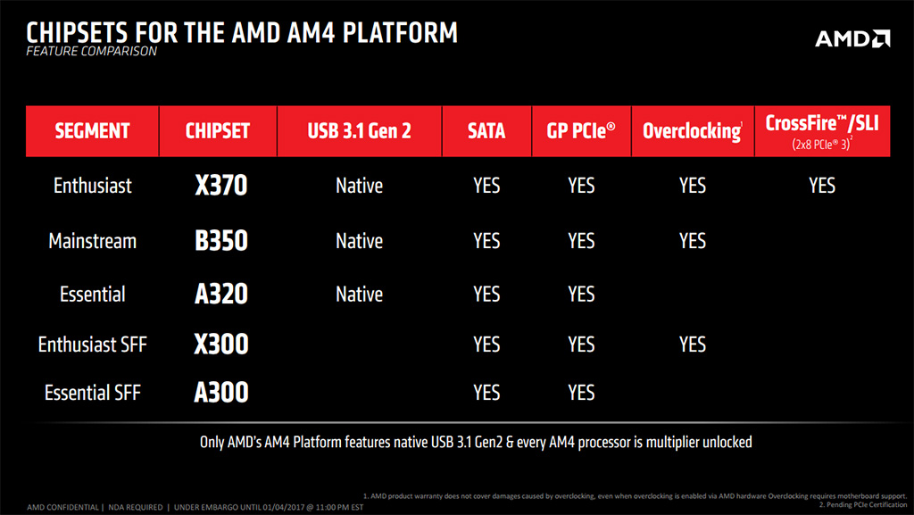 AMD Announces X300 And X370 AM4 Motherboards For Ryzen Processors, All Chips Unlocked