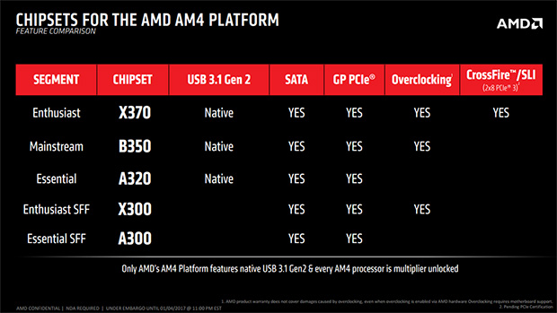 AMD AM4 Platform Summary