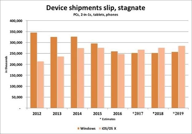device shipments graph