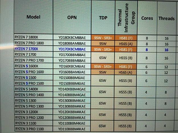 AMD Ryzen SKUs
