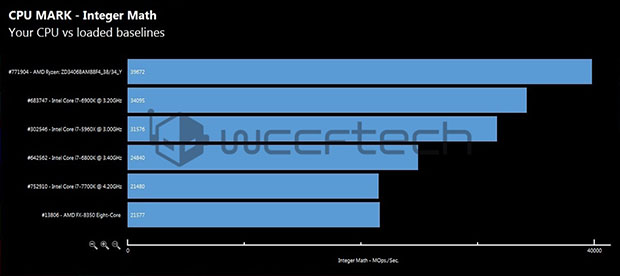 AMD 1700X Integer