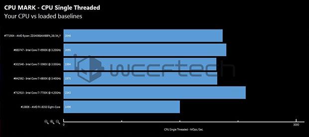 AMD 1700X Singlethread