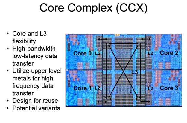 AMD Ryzen Die Core Complex