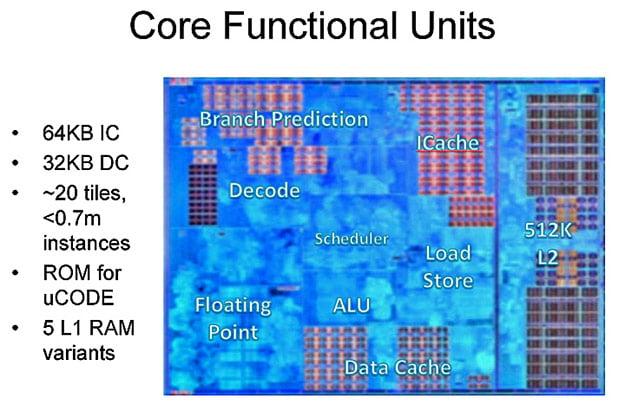 AMD Ryzen Core Functional Units