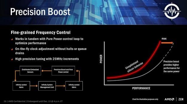 AMD Ryzen Performance Boost